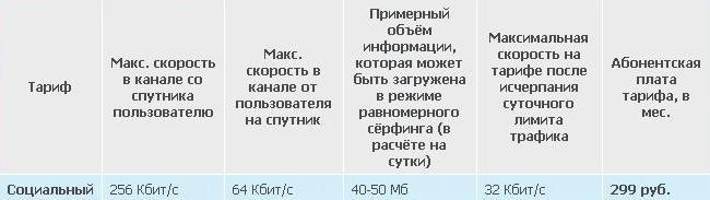Двусторонний спутниковый интернет в Белгороде и области